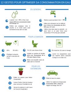 anti-gaspillage-eau-foyer